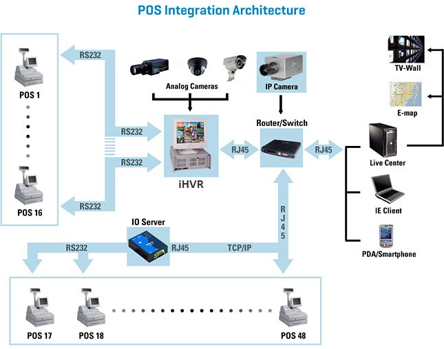 POS Integration Architecture