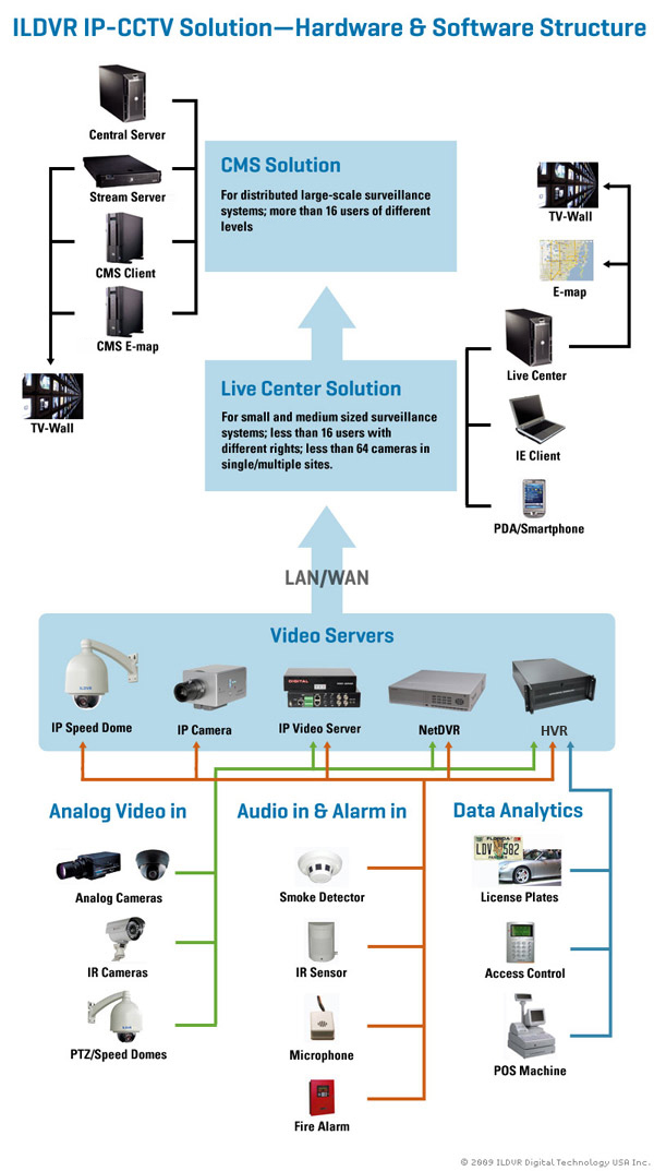 ILDVR IP-CCTV Solution - Hardware and Software structure